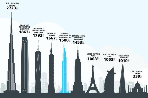 landmark 81 height